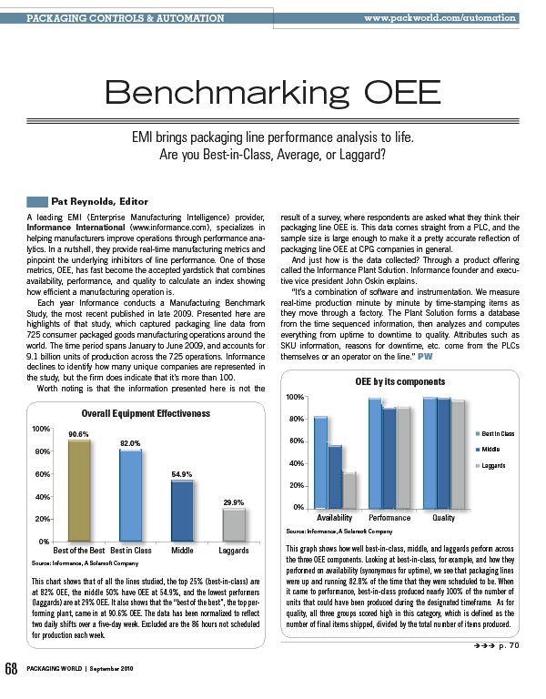 Benchmarking OEE