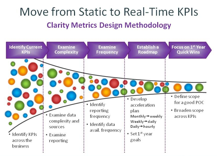 Manufacturing KPIs: Static to Real-Time