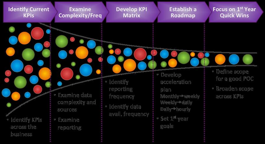 Real-time KPIs