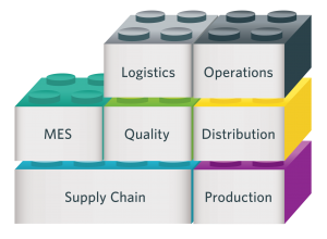 One View - Value Chain - Rich Information