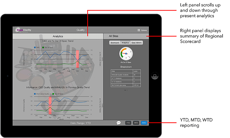 Sage Clarity - One View - Analytics