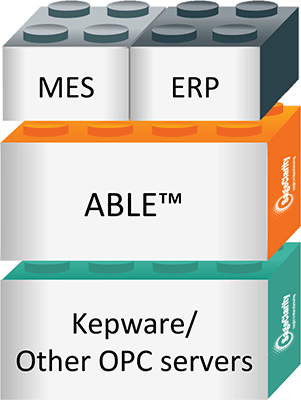 ABLE - IOT Cloud based root cause analysis